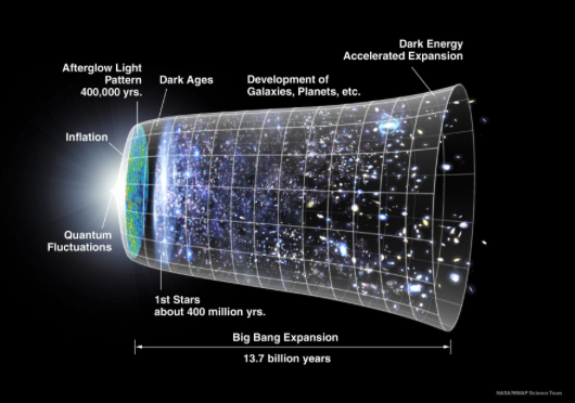 Illustration of the Timeline of the Universe.  Credit: WMAP