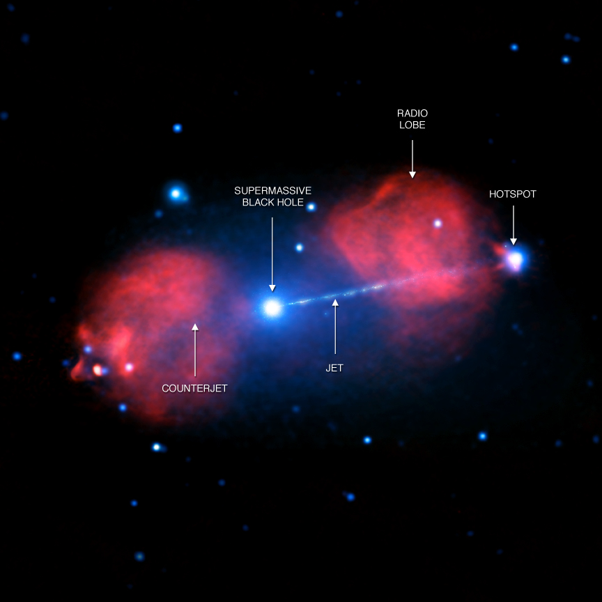 The Pictor A galaxy has a supermassive black hole at its center, and material falling onto the black hole is driving an enormous beam, or jet, of particles at nearly the speed of light into intergalactic space. This composite image contains X-ray data obtained by Chandra at various times over 15 years (blue) and radio data from the Australia Telescope Compact Array (red). By studying the details of the structure seen in both X-rays and radio waves, scientists seek to gain a deeper understanding of these huge collimated blasts.